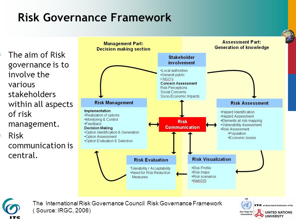 Risk Governance Framework  The aim of Risk governance is to involve the various stakeholders within all aspects of risk management.