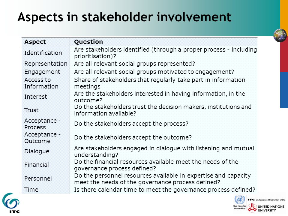 Aspects in stakeholder involvement AspectQuestion Identification Are stakeholders identified (through a proper process - including prioritisation)? Re