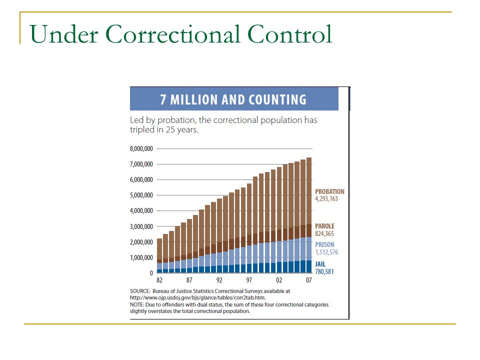 Under Correctional Control