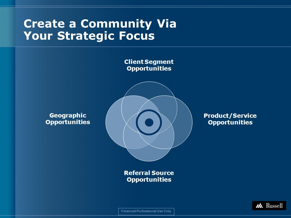 Financial Professional Use Only Geographic Opportunities Referral Source Opportunities Client Segment Opportunities Product/Service Opportunities Create a Community Via Your Strategic Focus