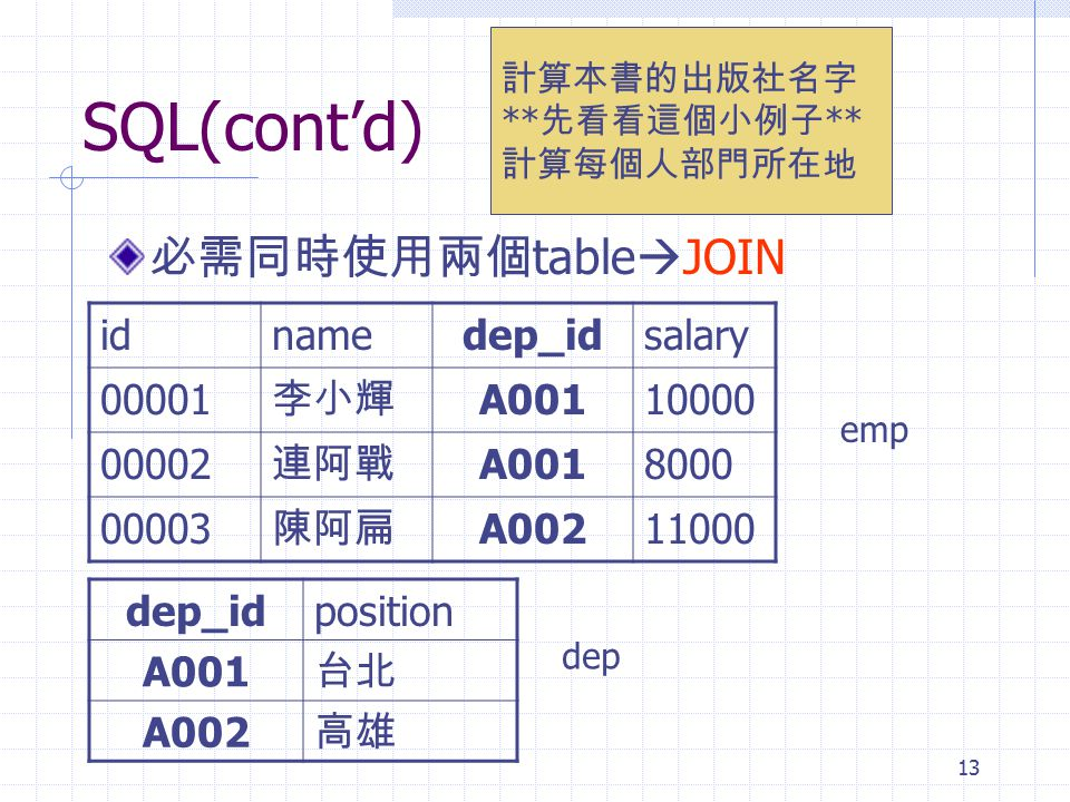 13 SQL(cont'd) 必需同時使用兩個 table  JOIN 計算本書的出版社名字 ** 先看看這個小例子 ** 計算每個人部門所在地 idnamedep_idsalary 00001 李小輝 A00110000 00002 連阿戰 A0018000 00003 陳阿扁 A00211000 dep_idposition A001 台北 A002 高雄 emp dep