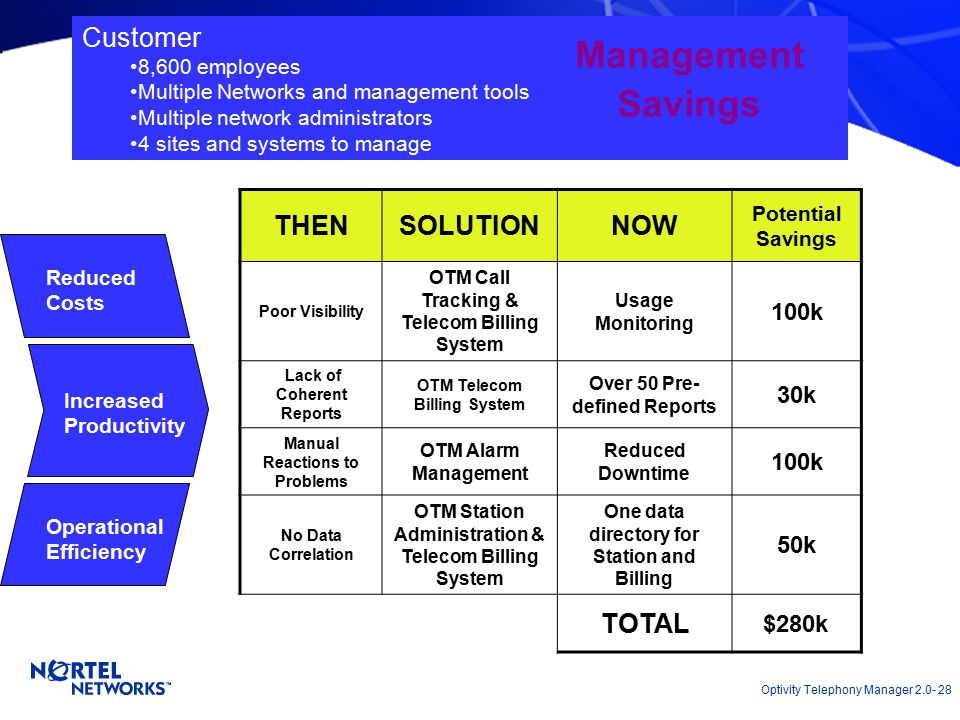 Optivity Telephony Manager 2.0- 28 Customer 8,600 employees Multiple Networks and management tools Multiple network administrators 4 sites and systems to manage Agility Management Savings THENSOLUTIONNOW Potential Savings Poor Visibility OTM Call Tracking & Telecom Billing System Usage Monitoring 100k Lack of Coherent Reports OTM Telecom Billing System Over 50 Pre- defined Reports 30k Manual Reactions to Problems OTM Alarm Management Reduced Downtime 100k No Data Correlation OTM Station Administration & Telecom Billing System One data directory for Station and Billing 50k TOTAL $280k Reduced Costs Increased Productivity Operational Efficiency