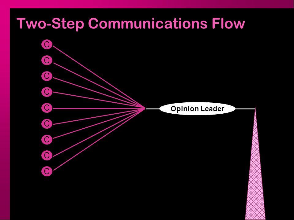Multi-Step Communications Flow OL C C C C C C C C C C C C C C C C C C