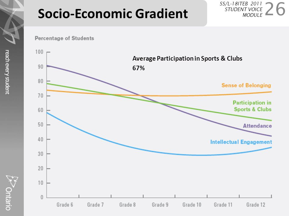 Socio-Economic Gradient 26 SS/L-18ITEB 2011 STUDENT VOICE MODULE Average Participation in Sports & Clubs 67%