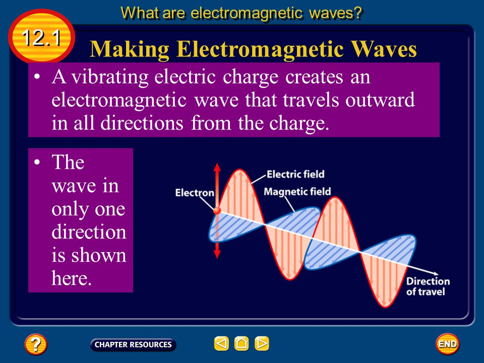 This magnetic field also changes as the charge vibrates. the vibrating electric charge is surrounded by changing electric and magnetic fields. Making