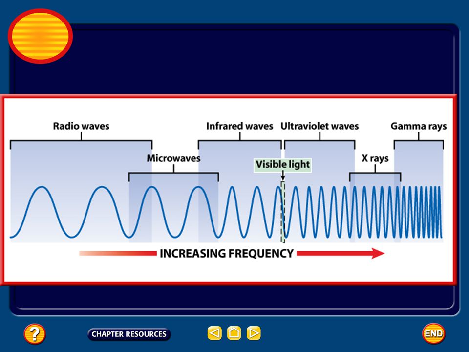A Range of Frequencies Electromagnetic waves can have a wide variety of frequencies. electromagnetic spectrum- range of frequencies. 12.2 The Electrom
