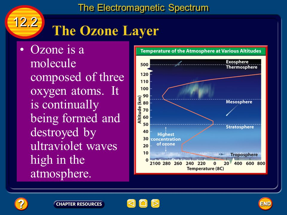 The Ozone Layer About 20 to 50 km above Earth's surface in the stratosphere is a region called the ozone layer. 12.2 The Electromagnetic Spectrum