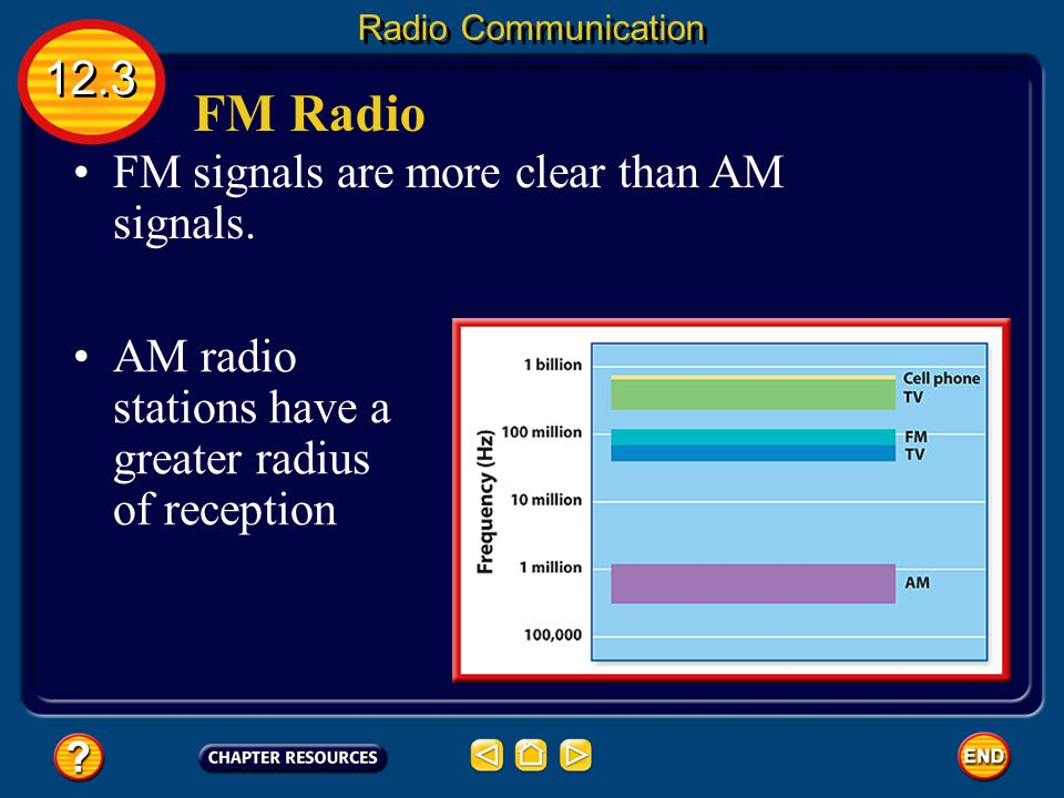 FM Radio FM radio stations by vary the frequency of the carrier wave. FM = Frequency Modulation Your radio detects the changes in frequency of the car