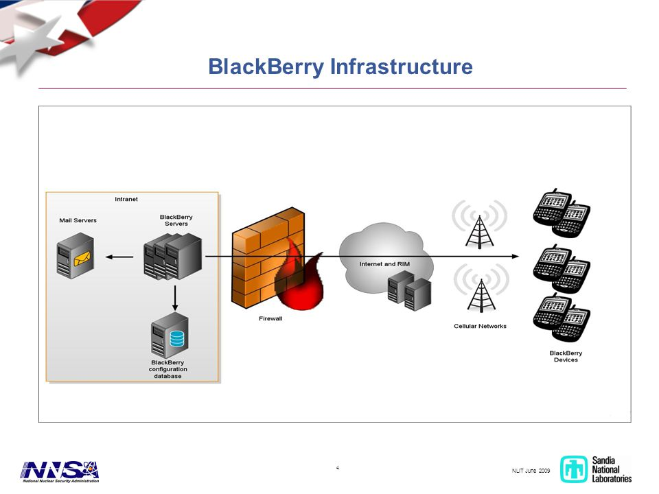 NLIT June 2009 4 BlackBerry Infrastructure