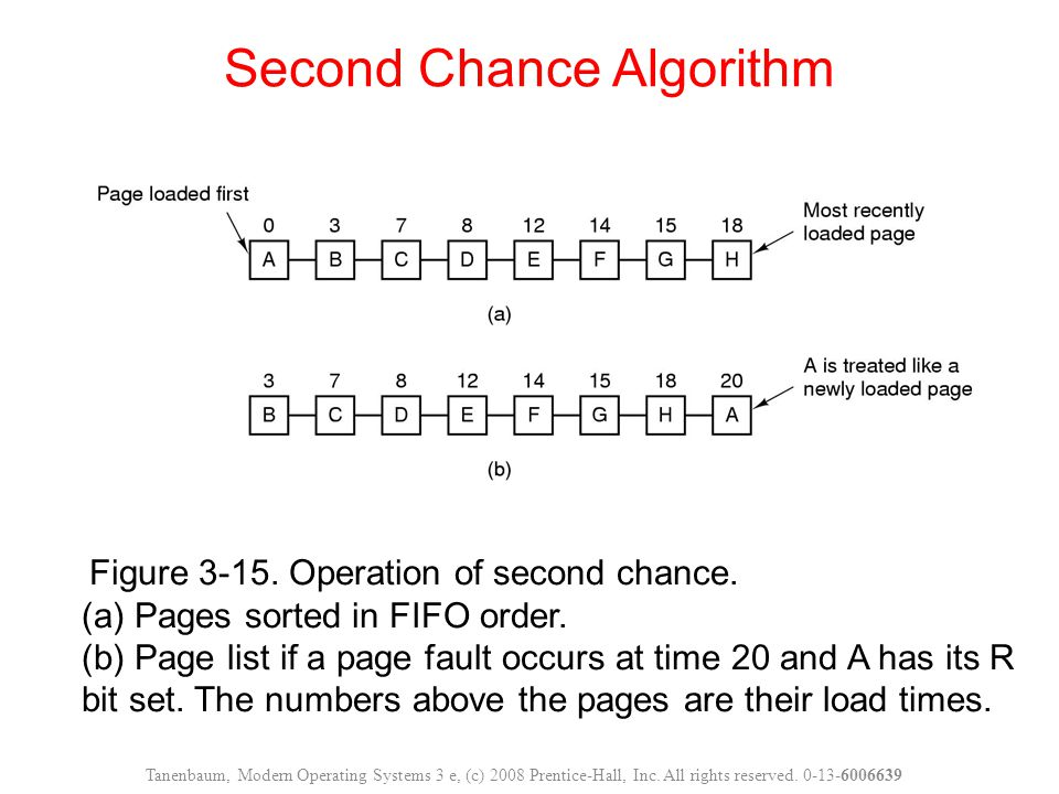 Figure 3-15. Operation of second chance. (a) Pages sorted in FIFO order.