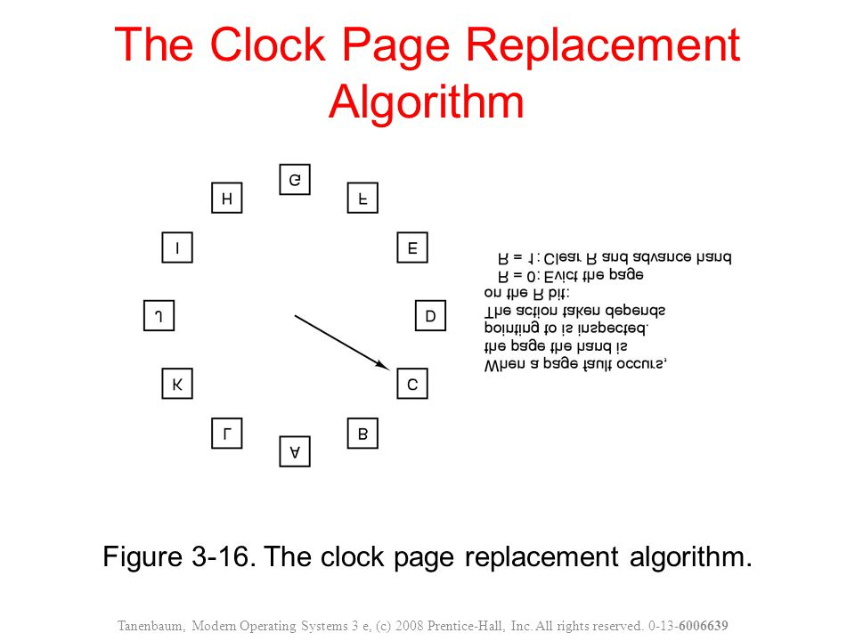 Figure 3-16. The clock page replacement algorithm.