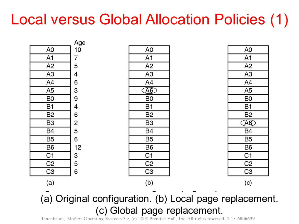Figure 3-23. Local versus global page replacement.