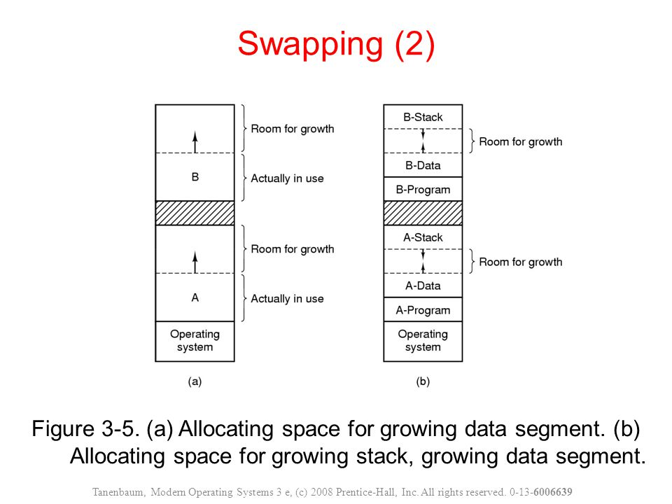 Figure 3-5. (a) Allocating space for growing data segment.