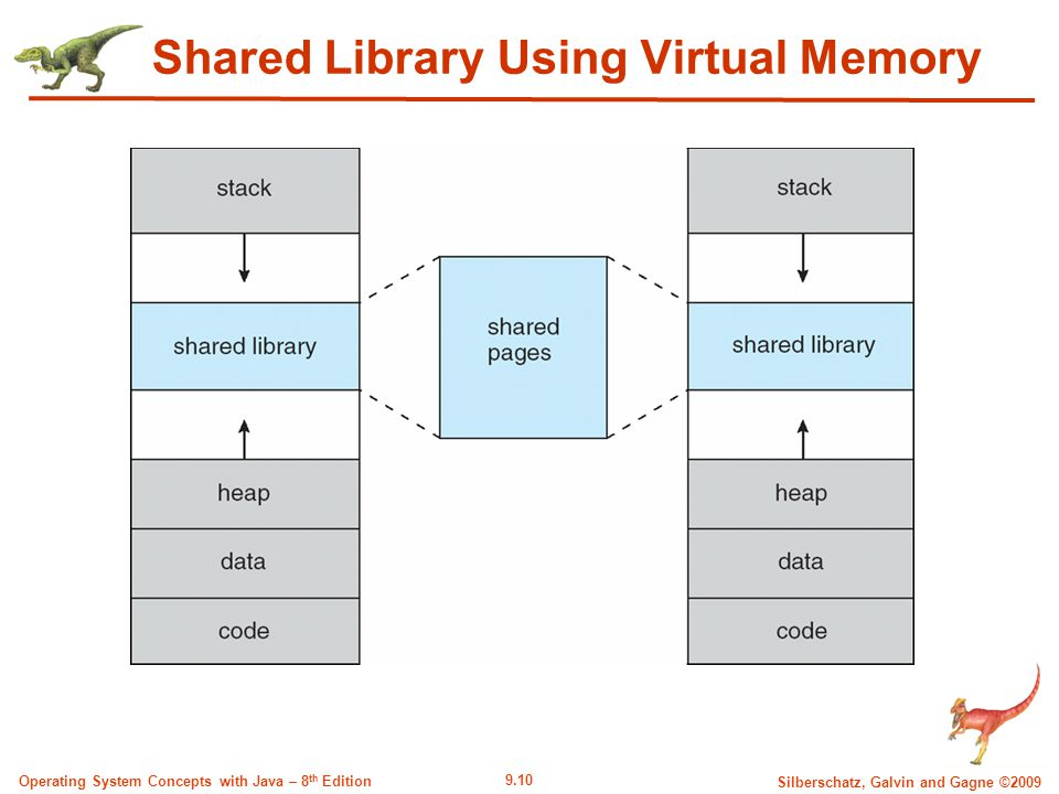 9.10 Silberschatz, Galvin and Gagne ©2009 Operating System Concepts with Java – 8 th Edition Shared Library Using Virtual Memory
