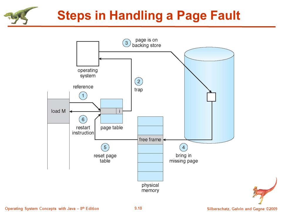 9.18 Silberschatz, Galvin and Gagne ©2009 Operating System Concepts with Java – 8 th Edition Steps in Handling a Page Fault