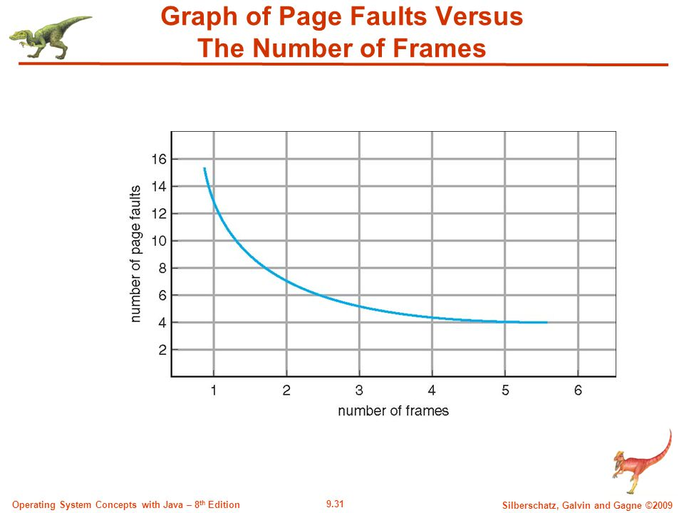 9.31 Silberschatz, Galvin and Gagne ©2009 Operating System Concepts with Java – 8 th Edition Graph of Page Faults Versus The Number of Frames