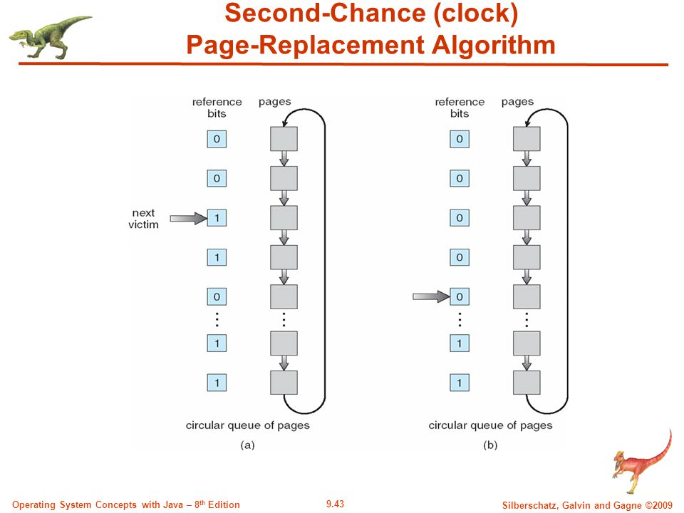 9.43 Silberschatz, Galvin and Gagne ©2009 Operating System Concepts with Java – 8 th Edition Second-Chance (clock) Page-Replacement Algorithm