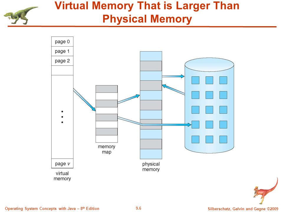 9.6 Silberschatz, Galvin and Gagne ©2009 Operating System Concepts with Java – 8 th Edition Virtual Memory That is Larger Than Physical Memory
