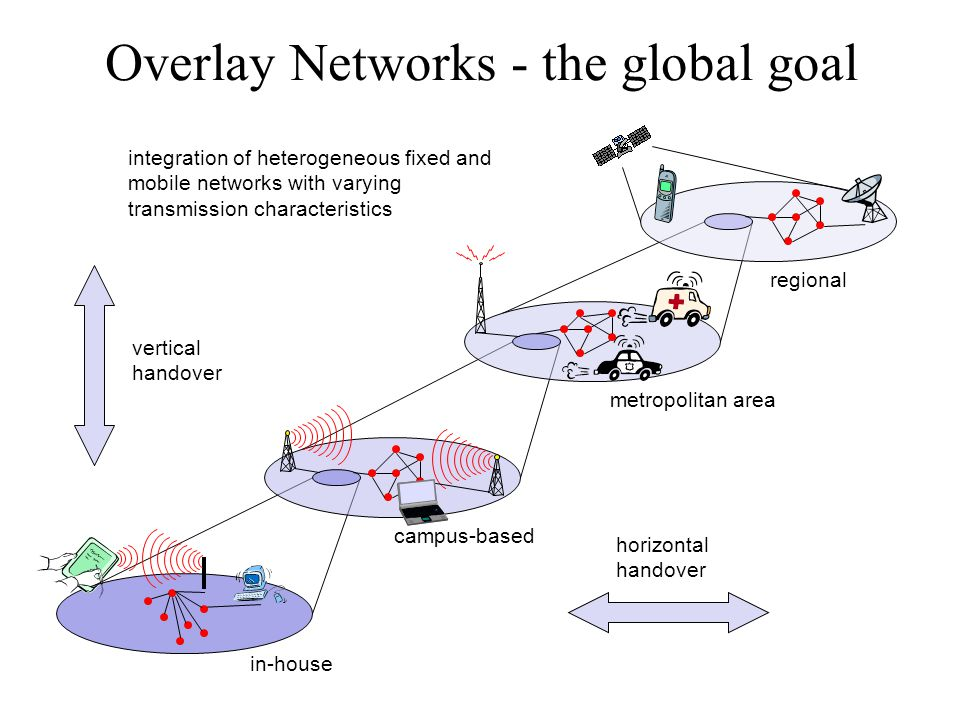 Overlay Networks - the global goal regional metropolitan area campus-based in-house vertical handover horizontal handover integration of heterogeneous fixed and mobile networks with varying transmission characteristics