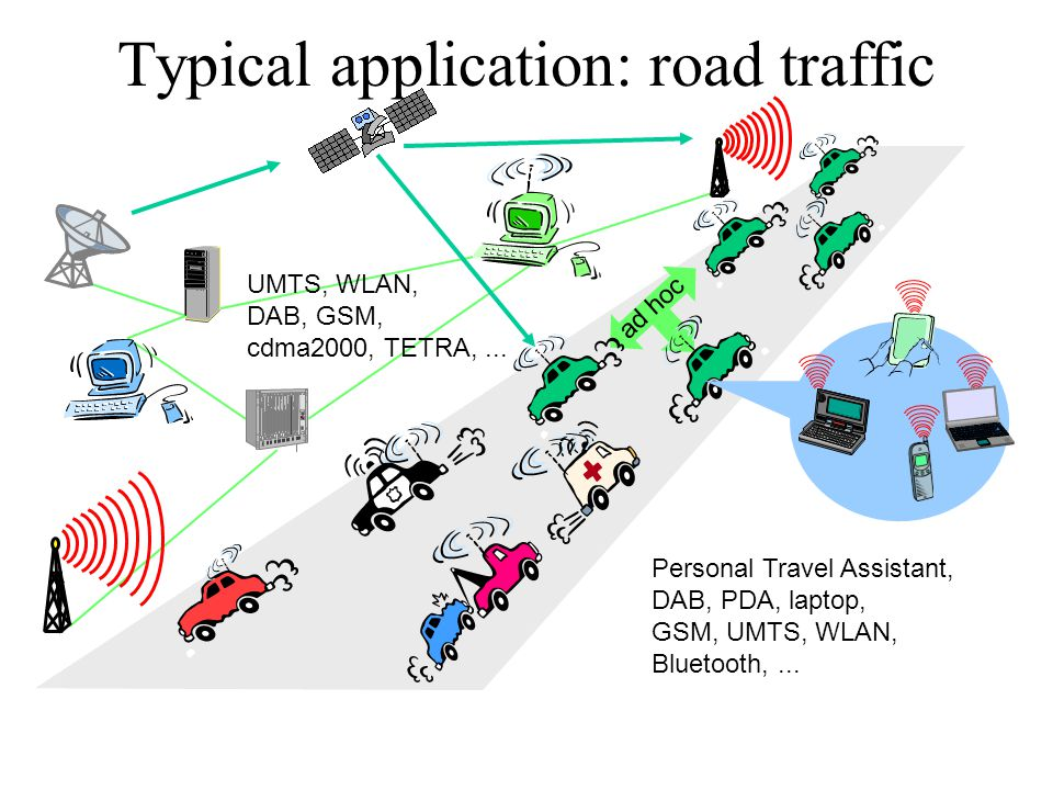 Typical application: road traffic ad hoc UMTS, WLAN, DAB, GSM, cdma2000, TETRA,...