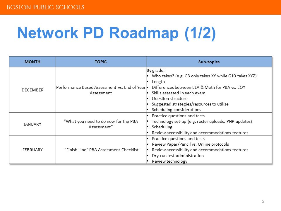 Network PD Roadmap (2/2) 6 BOSTON PUBLIC SCHOOLS