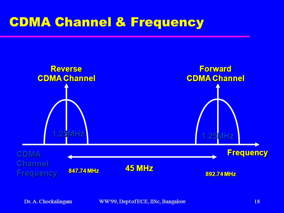 Dr. A. ChockalingamWW'99, Dept of ECE, IISc, Bangalore18 CDMA Channel & Frequency 1.25MHz 1.25MHz Reverse CDMA Channel Forward 45 MHz Frequency CDMACh