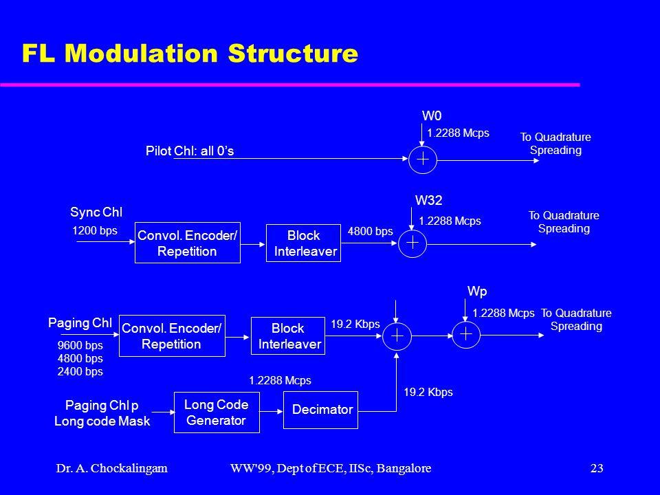 Dr. A. ChockalingamWW'99, Dept of ECE, IISc, Bangalore23 FL Modulation Structure W0 W32 Pilot Chl: all 0's Convol. Encoder/ Repetition Block Interleav
