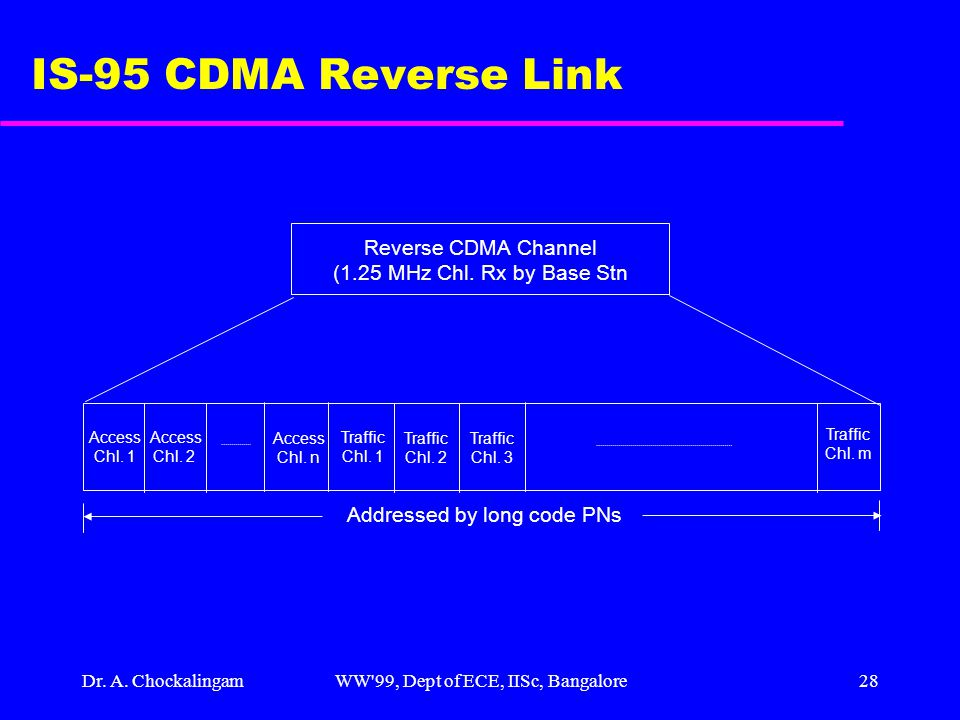 Dr. A. ChockalingamWW'99, Dept of ECE, IISc, Bangalore28 IS-95 CDMA Reverse Link Reverse CDMA Channel (1.25 MHz Chl. Rx by Base Stn Access Chl. 1 Acce