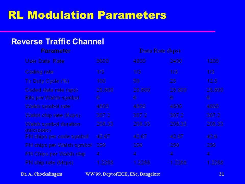 Dr. A. ChockalingamWW'99, Dept of ECE, IISc, Bangalore31 RL Modulation Parameters Reverse Traffic Channel