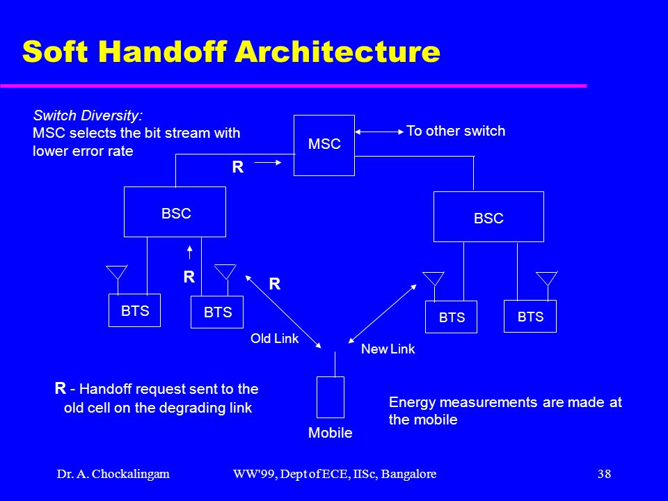 Dr. A. ChockalingamWW'99, Dept of ECE, IISc, Bangalore38 Soft Handoff Architecture Mobile BSC BTS New Link Old Link R R MSC To other switch R R - Hand
