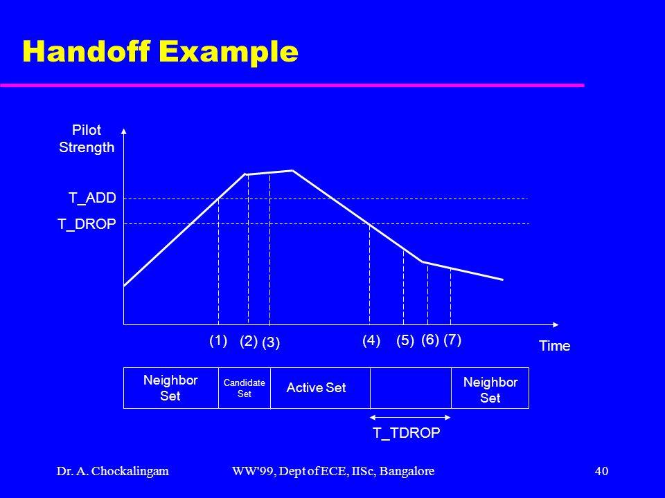 Dr. A. ChockalingamWW'99, Dept of ECE, IISc, Bangalore40 Handoff Example Time Pilot Strength (1) T_ADD T_DROP (2) (3) (4) (5) (6) (7) Neighbor Set Can