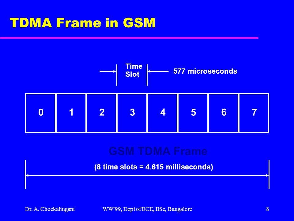 Dr. A. ChockalingamWW'99, Dept of ECE, IISc, Bangalore8 TDMA Frame in GSM GSM TDMA Frame 577 microseconds (8 time slots = 4.615 milliseconds) 0124567