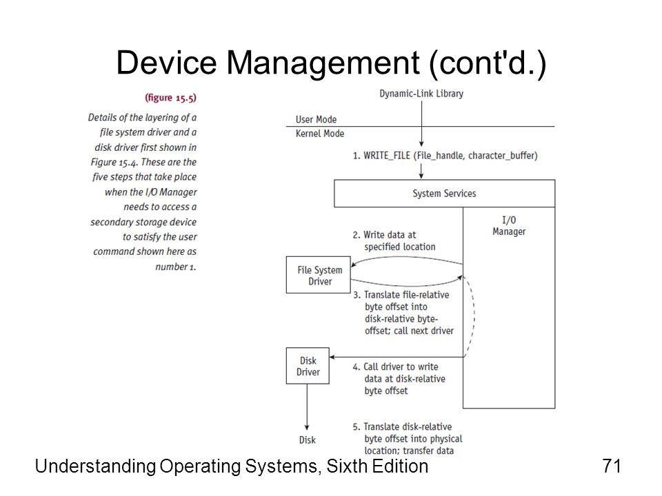 Understanding Operating Systems, Sixth Edition72 Device Management (cont d.) Overhead is required for the I/O Manager to pass information requests back and forth.
