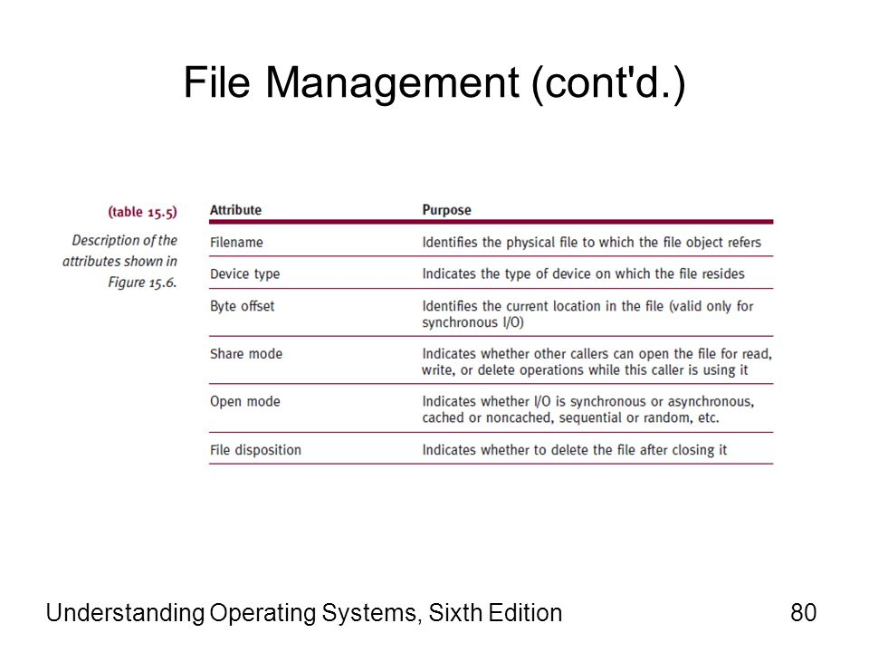 Understanding Operating Systems, Sixth Edition81 File Management (cont d.)