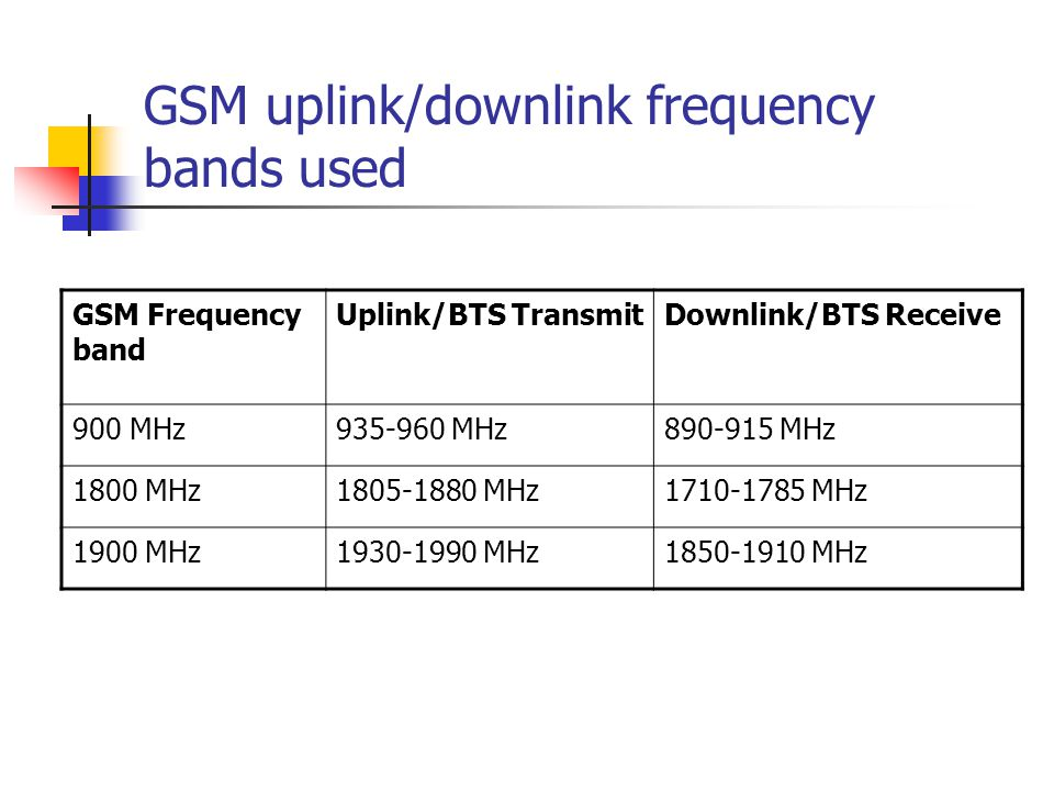 GSM uplink/downlink frequency bands used GSM Frequency band Uplink/BTS TransmitDownlink/BTS Receive 900 MHz935-960 MHz890-915 MHz 1800 MHz1805-1880 MHz1710-1785 MHz 1900 MHz1930-1990 MHz1850-1910 MHz
