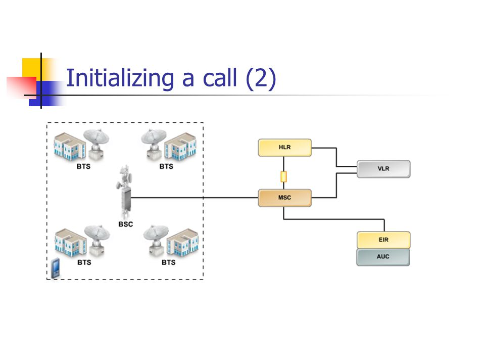 Initializing a call (2)