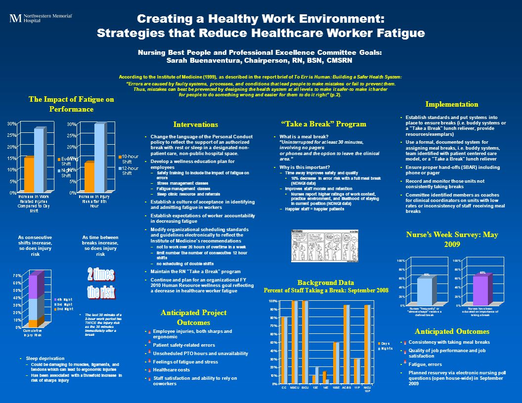 Creating a Healthy Work Environment: Strategies that Reduce Healthcare Worker Fatigue Take a Break Program Nursing Best People and Professional Excellence Committee Goals: Sarah Buenaventura, Chairperson, RN, BSN, CMSRN Sleep deprivation ­ Could be damaging to muscles, ligaments, and tendons which can lead to ergonomic injuries ­ Has been associated with a threefold increase in risk of sharps injury Change the language of the Personal Conduct policy to reflect the support of an authorized break with rest or sleep in a designated non- patient care, non-public hospital space.