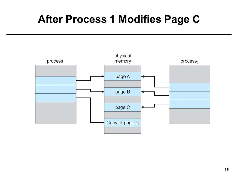 19 After Process 1 Modifies Page C