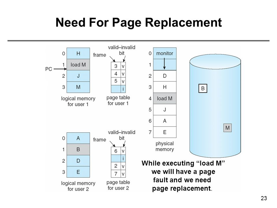 """23 Need For Page Replacement While executing """"load M"""" we will have a page fault and we need page replacement."""