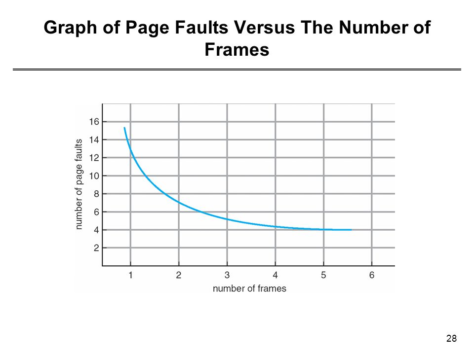 28 Graph of Page Faults Versus The Number of Frames