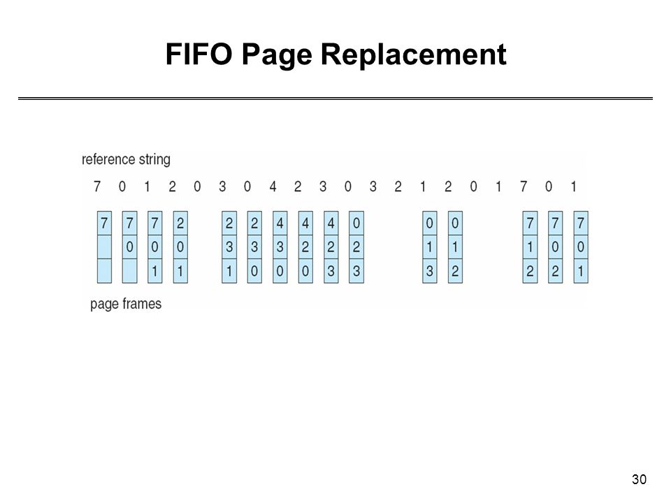 30 FIFO Page Replacement
