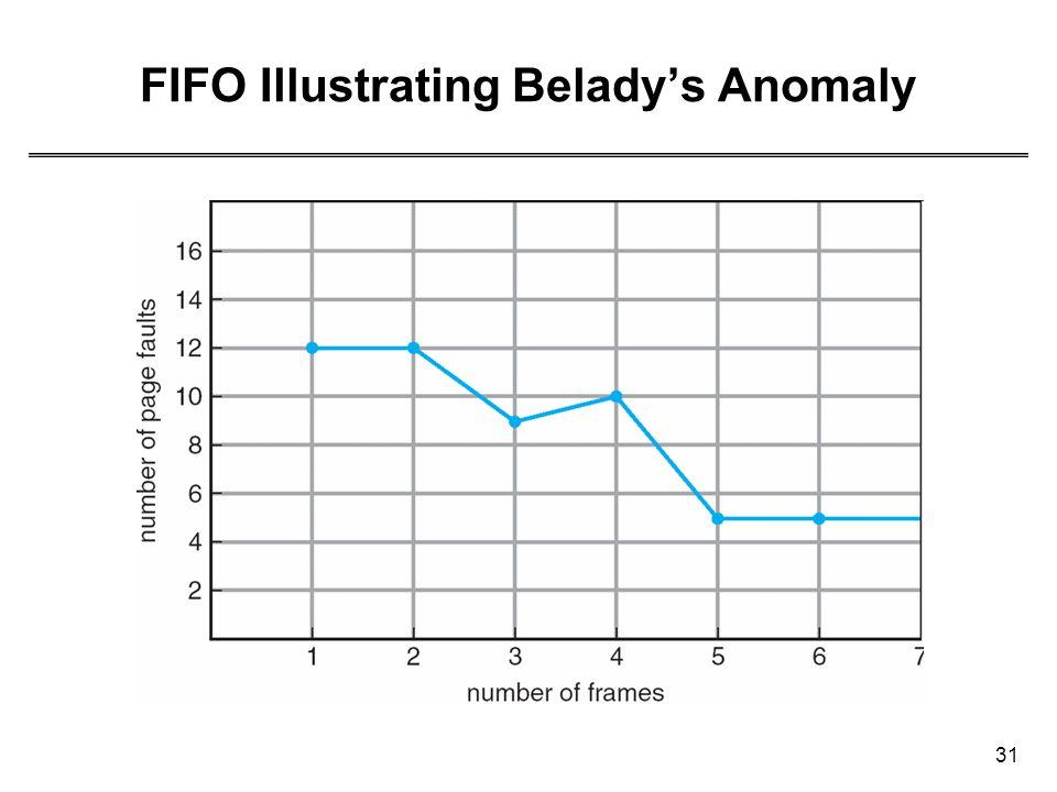 31 FIFO Illustrating Belady's Anomaly