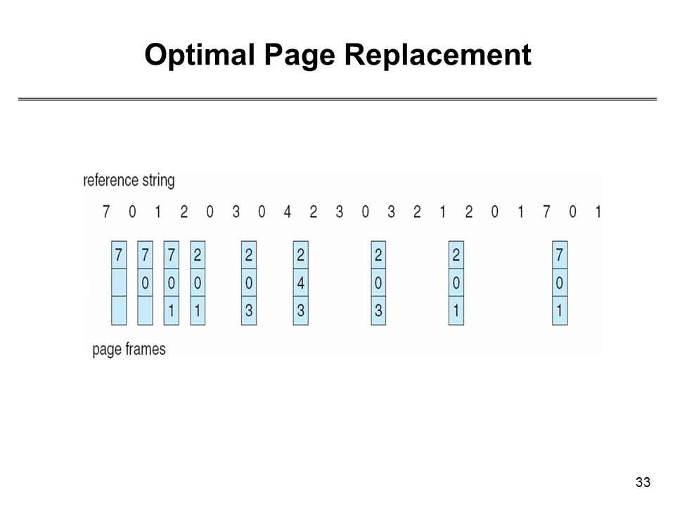 33 Optimal Page Replacement