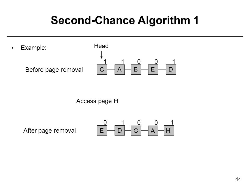 44 Second-Chance Algorithm 1 Example: CABED 11001 HED Before page removal After page removal Access page H 101 CA 00 Head