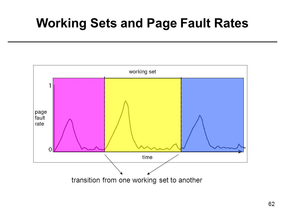 62 Working Sets and Page Fault Rates transition from one working set to another