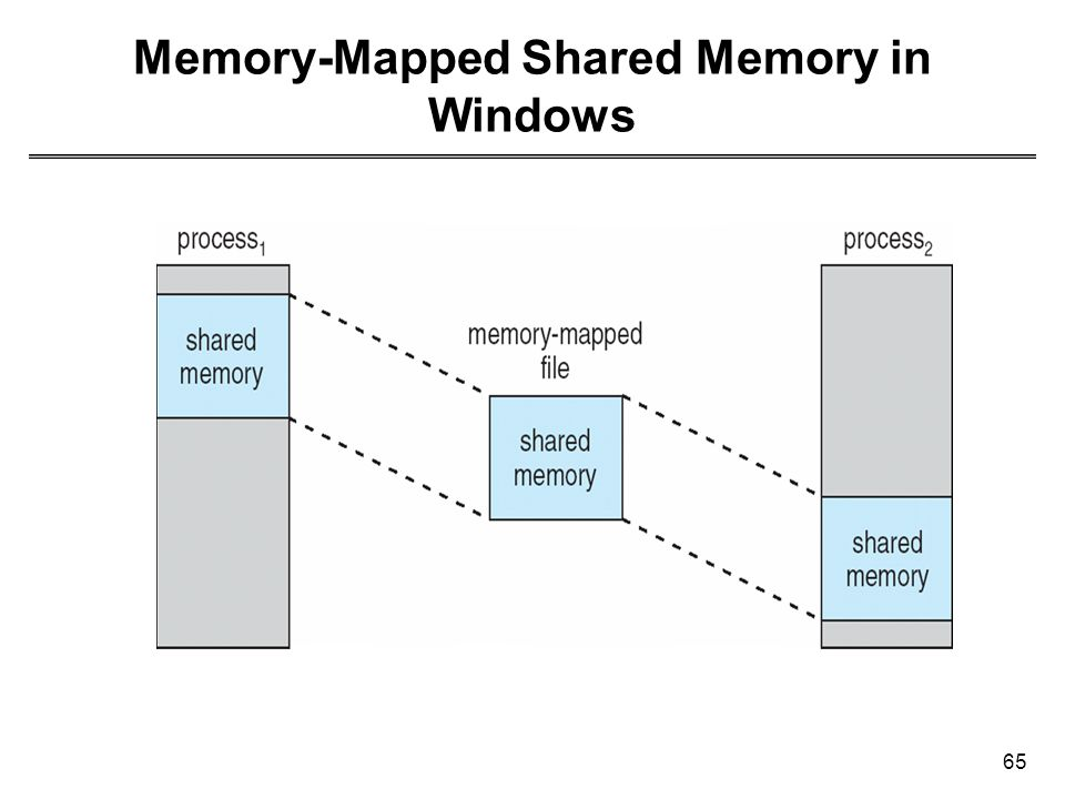 65 Memory-Mapped Shared Memory in Windows