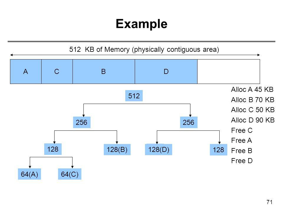 71 Example ABCD 512 256 128 64 128 6464(A) 128(B) 64(C) 128 128(D) Alloc A 45 KB Alloc B 70 KB Alloc C 50 KB Alloc D 90 KB Free C Free A Free B Free D