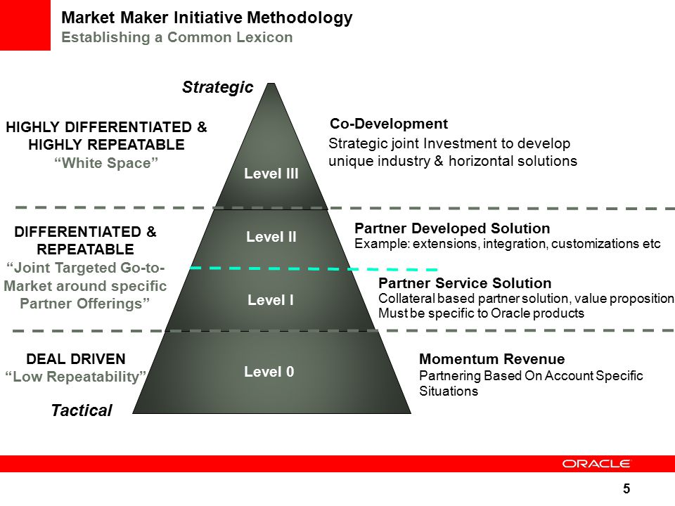 5 Market Maker Initiative Methodology Establishing a Common Lexicon Co-Development Momentum Revenue Partnering Based On Account Specific Situations Partner Developed Solution Example: extensions, integration, customizations etc Tactical Strategic Partner Service Solution Collateral based partner solution, value proposition, Must be specific to Oracle products Strategic joint Investment to develop unique industry & horizontal solutions HIGHLY DIFFERENTIATED & HIGHLY REPEATABLE White Space DIFFERENTIATED & REPEATABLE Joint Targeted Go-to- Market around specific Partner Offerings DEAL DRIVEN Low Repeatability Level III Level II Level I Level 0