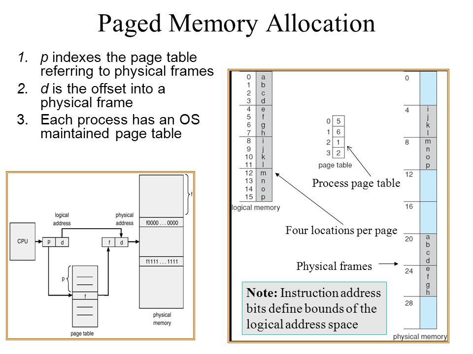 Paged Memory Allocation 1.p indexes the page table referring to physical frames 2.d is the offset into a physical frame 3.Each process has an OS maint