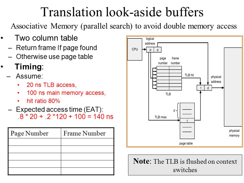 Translation look-aside buffers Two column table –Return frame If page found –Otherwise use page table Timing: –Assume: 20 ns TLB access, 100 ns main m